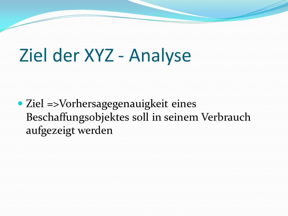 Ziel der XYZ - Analyse Ziel =>Vorhersagegenauigkeit eines Beschaffungsobjektes soll in seinem Verbrauch aufgezeigt werden.