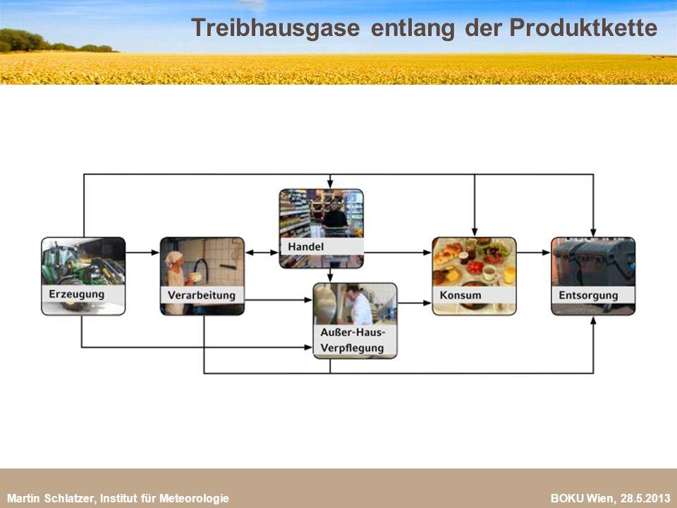 Treibhausgase entlang der Produktkette