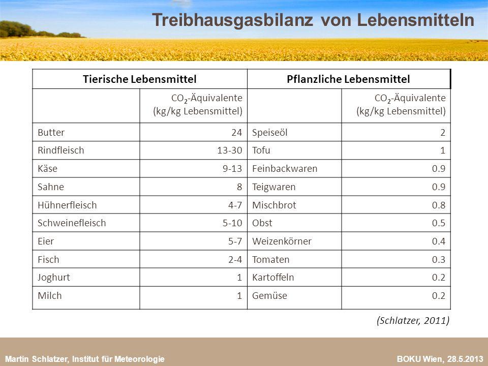 Treibhausgasbilanz von Lebensmitteln