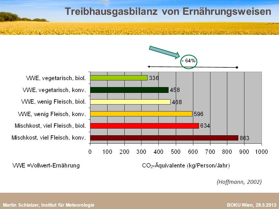 Treibhausgasbilanz von Ernährungsweisen