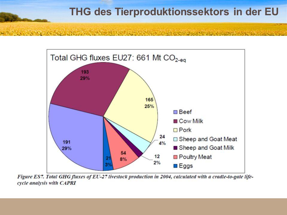 THG des Tierproduktionssektors in der EU