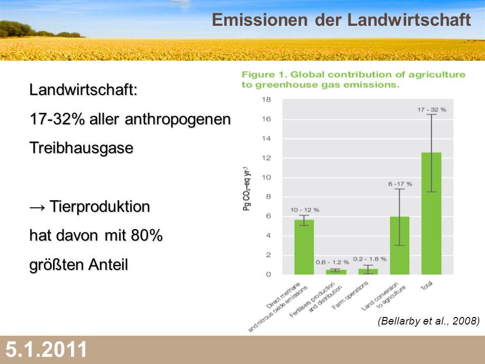 Emissionen der Landwirtschaft