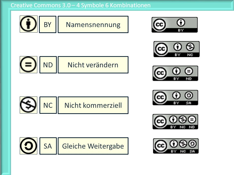 Creative Commons 3.0 – 4 Symbole 6 Kombinationen
