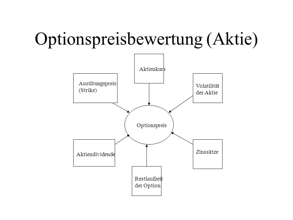 Optionspreisbewertung (Aktie)