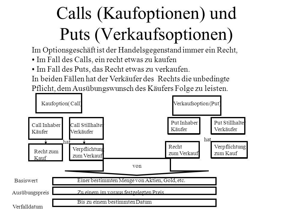 Calls (Kaufoptionen) und Puts (Verkaufsoptionen)