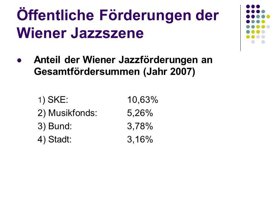 Öffentliche Förderungen der Wiener Jazzszene