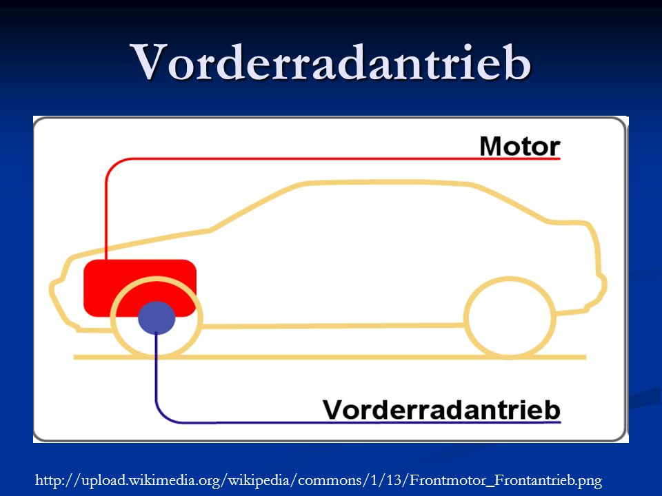 Vorderradantrieb http://upload.wikimedia.org/wikipedia/commons/1/13/Frontmotor_Frontantrieb.png