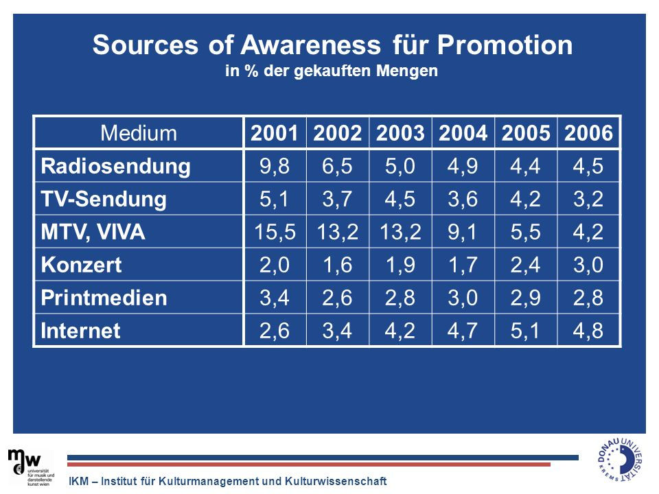 Sources of Awareness für Promotion in % der gekauften Mengen