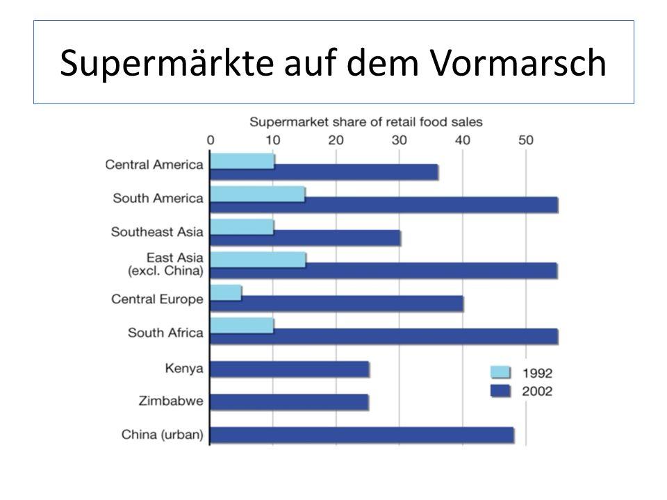 Supermärkte auf dem Vormarsch