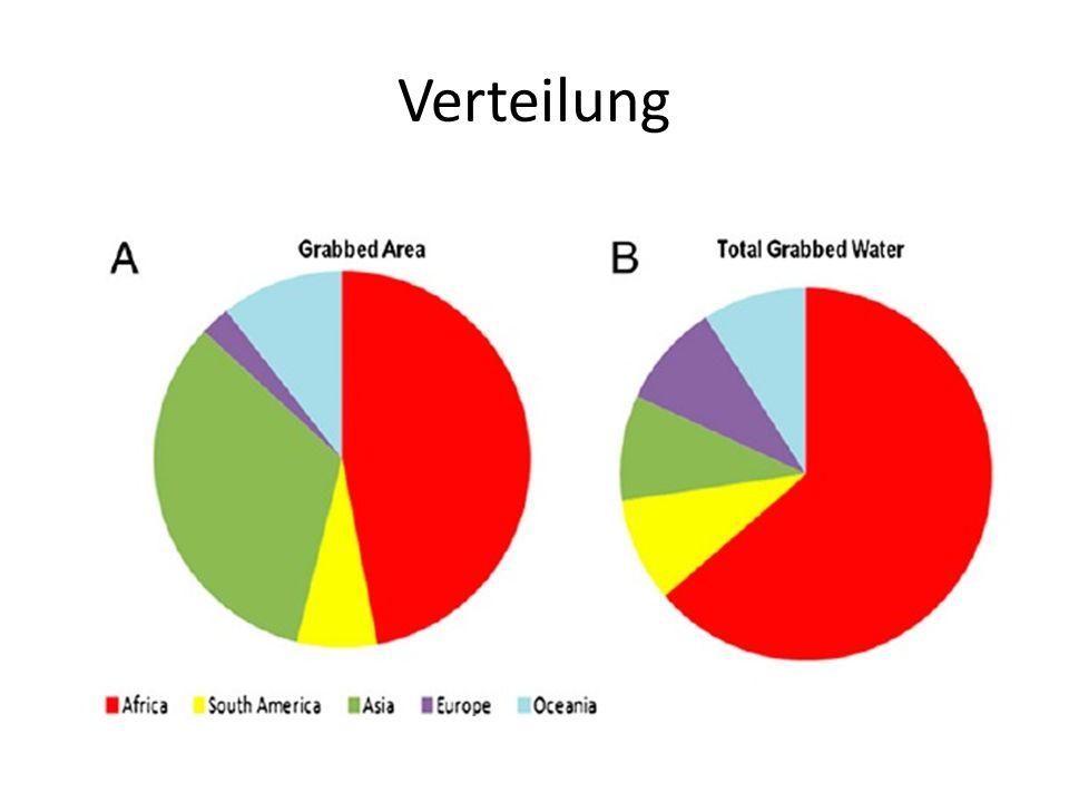 Verteilung