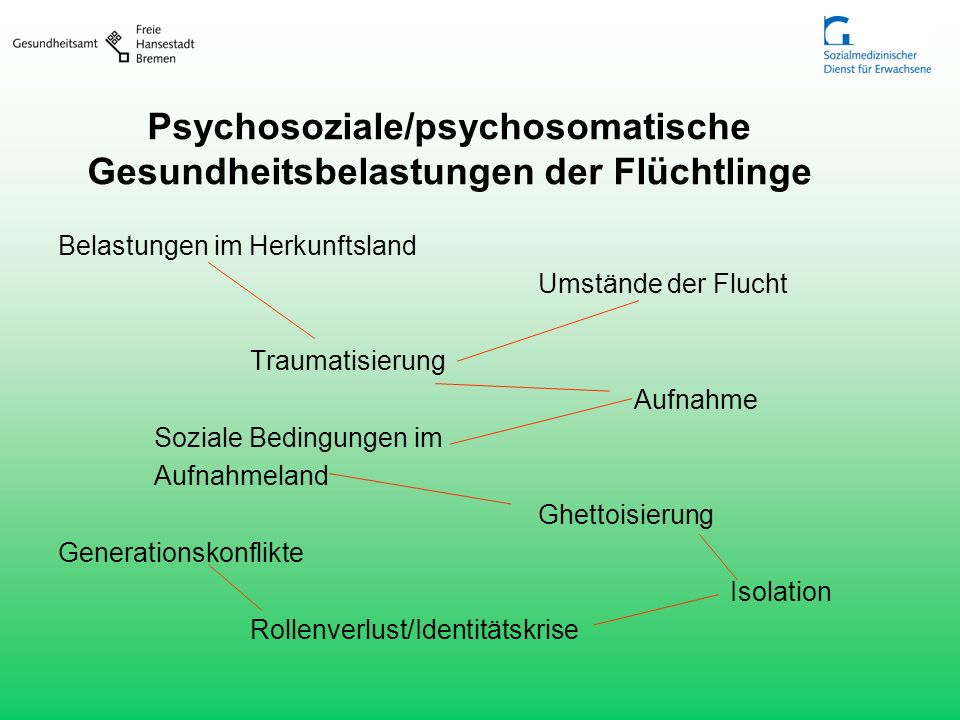 Psychosoziale/psychosomatische Gesundheitsbelastungen der Flüchtlinge