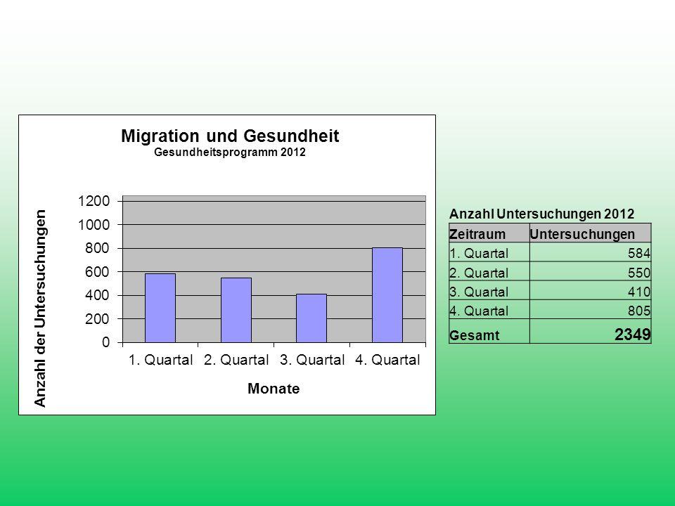 2349 Anzahl Untersuchungen 2012 Zeitraum Untersuchungen 1. Quartal 584