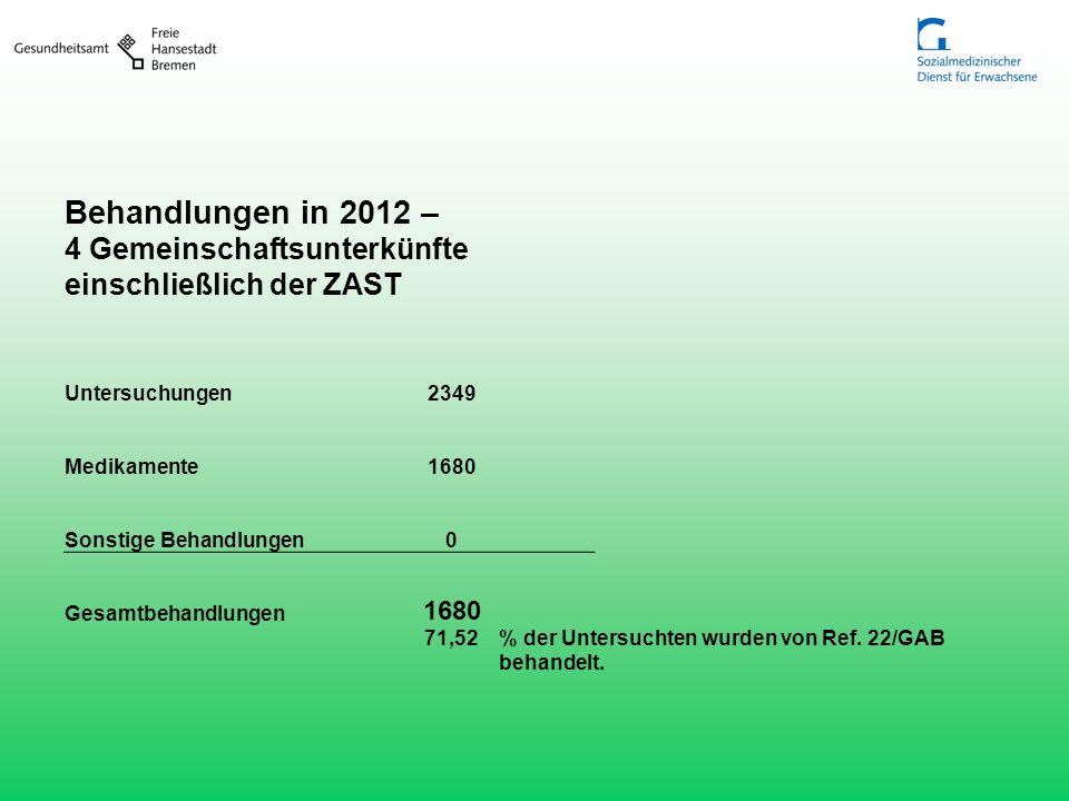 Behandlungen in 2012 – 4 Gemeinschaftsunterkünfte einschließlich der ZAST. Untersuchungen. 2349. Medikamente.
