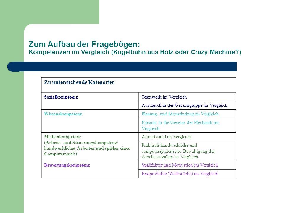 Zum Aufbau der Fragebögen: Kompetenzen im Vergleich (Kugelbahn aus Holz oder Crazy Machine )