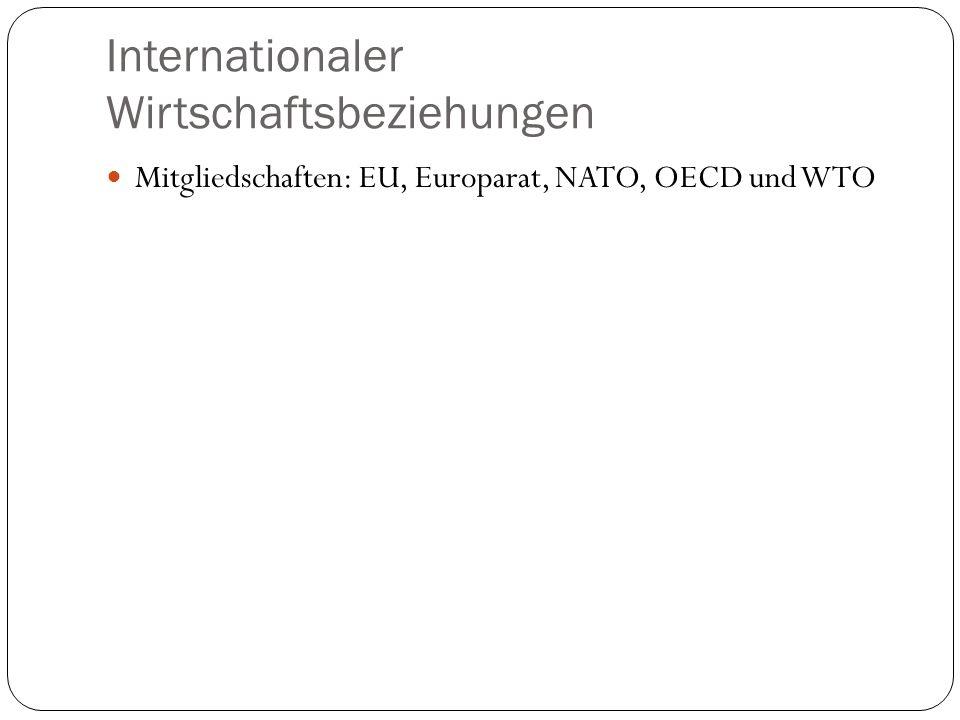 Internationaler Wirtschaftsbeziehungen