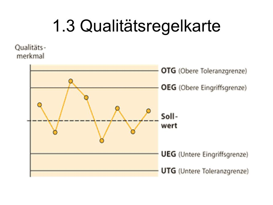 1.3 Qualitätsregelkarte