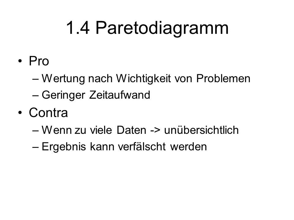 1.4 Paretodiagramm Pro Contra Wertung nach Wichtigkeit von Problemen