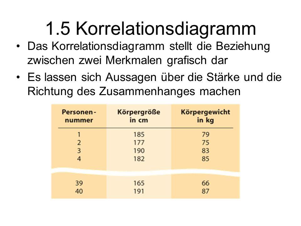 1.5 Korrelationsdiagramm