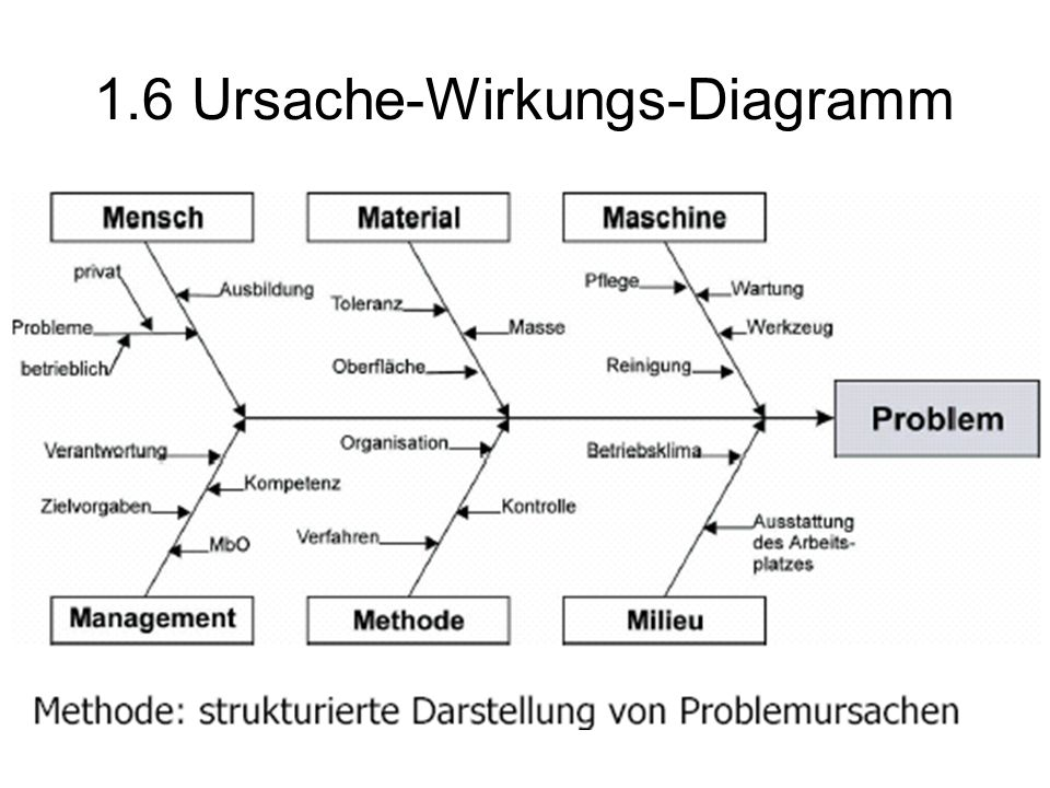 1.6 Ursache-Wirkungs-Diagramm