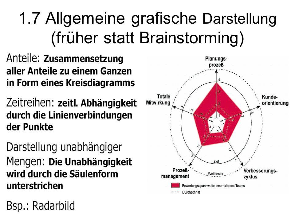 1.7 Allgemeine grafische Darstellung (früher statt Brainstorming)