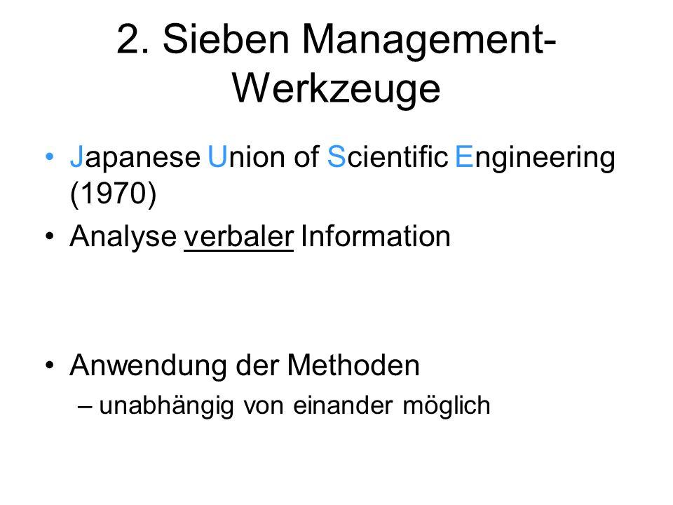 2. Sieben Management-Werkzeuge