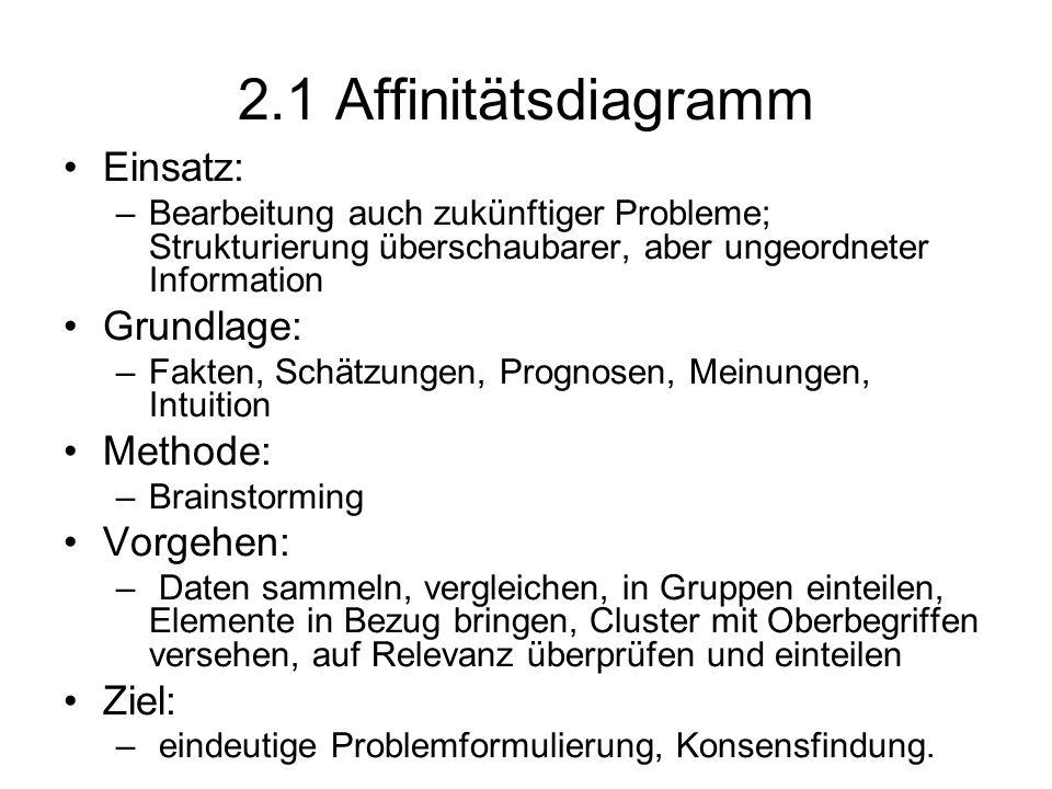 2.1 Affinitätsdiagramm Einsatz: Grundlage: Methode: Vorgehen: Ziel:
