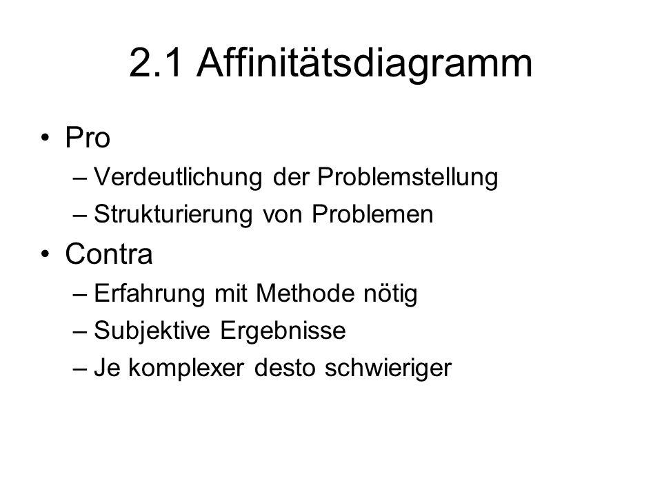 2.1 Affinitätsdiagramm Pro Contra Verdeutlichung der Problemstellung