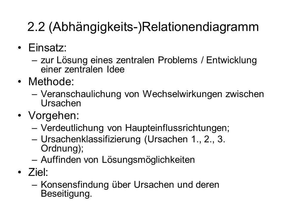 2.2 (Abhängigkeits-)Relationendiagramm