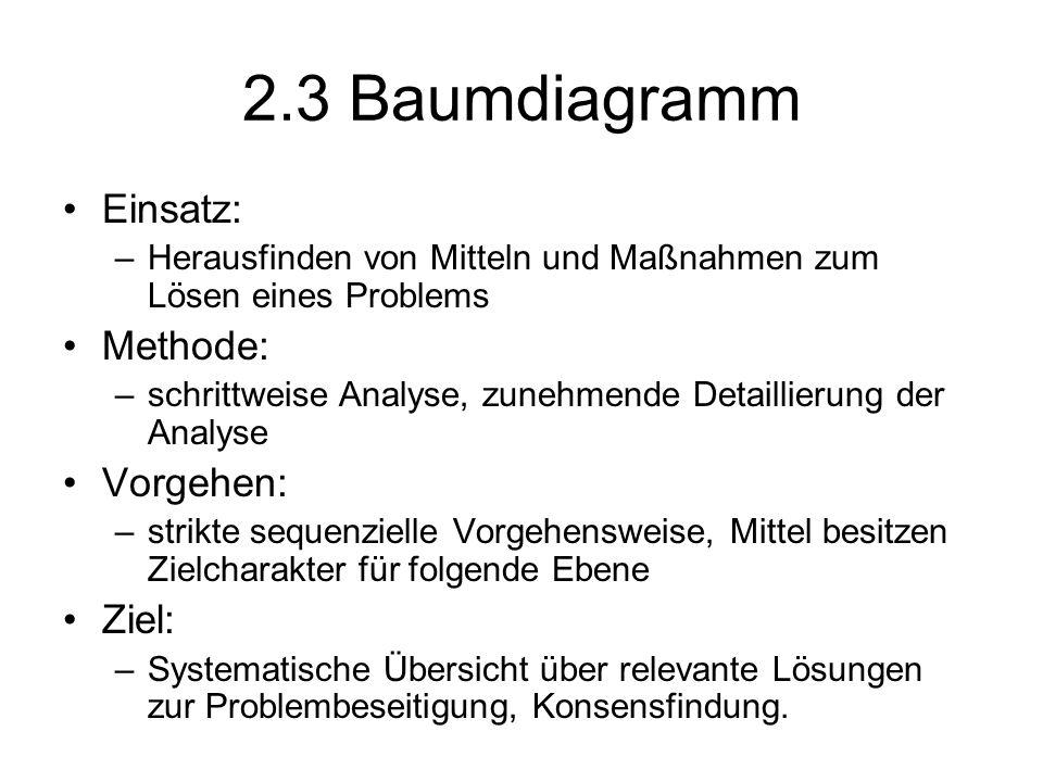 2.3 Baumdiagramm Einsatz: Methode: Vorgehen: Ziel: