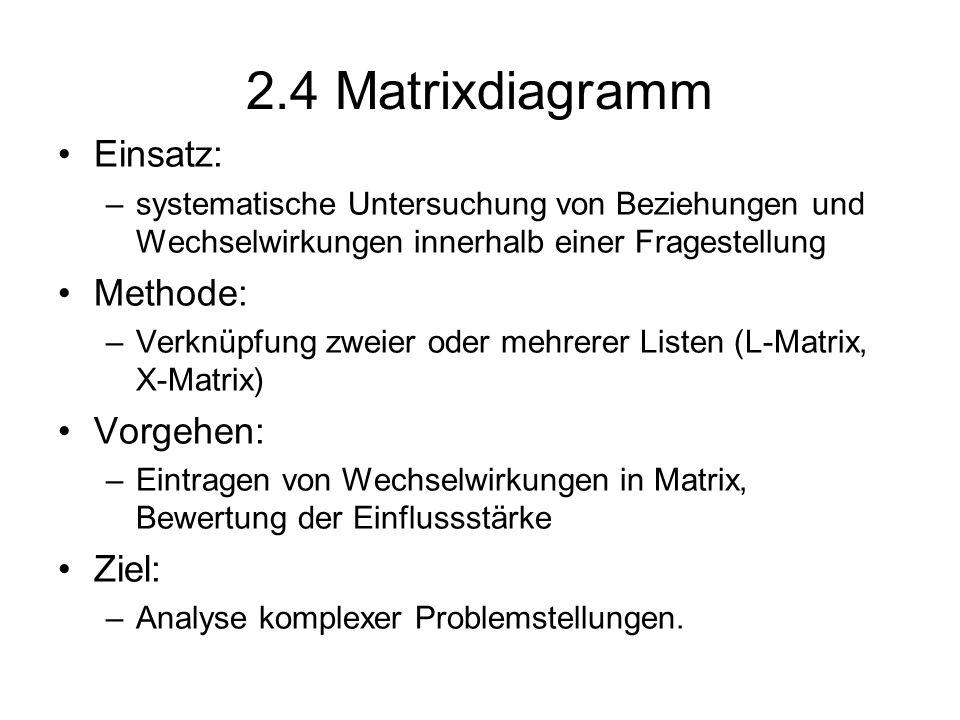 2.4 Matrixdiagramm Einsatz: Methode: Vorgehen: Ziel: