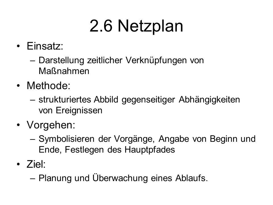 2.6 Netzplan Einsatz: Methode: Vorgehen: Ziel: