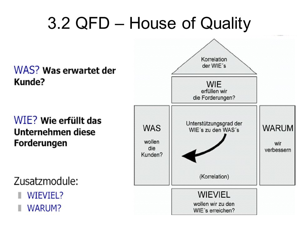 3.2 QFD – House of Quality