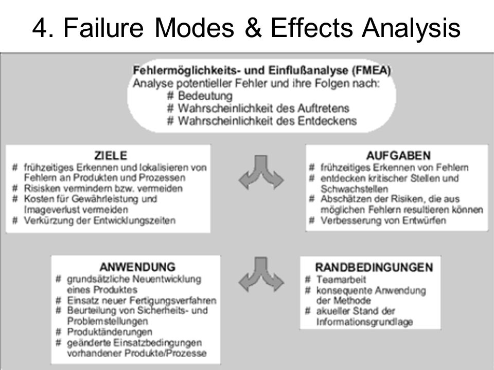 4. Failure Modes & Effects Analysis
