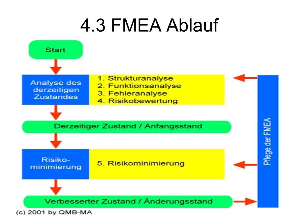 4.3 FMEA Ablauf
