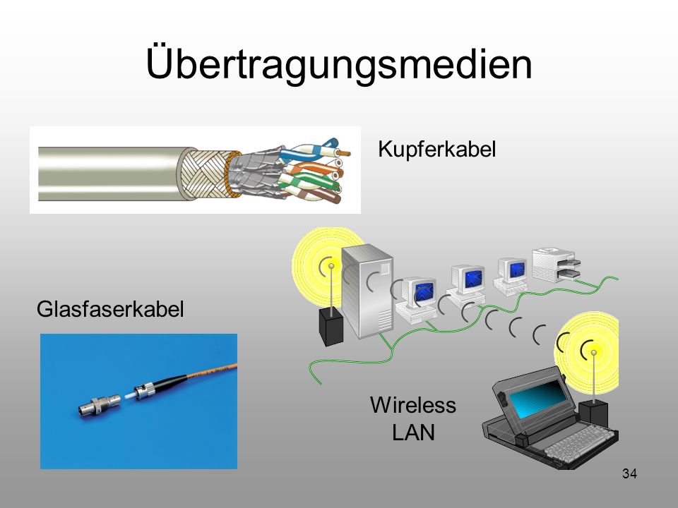 Übertragungsmedien Kupferkabel Glasfaserkabel Wireless LAN