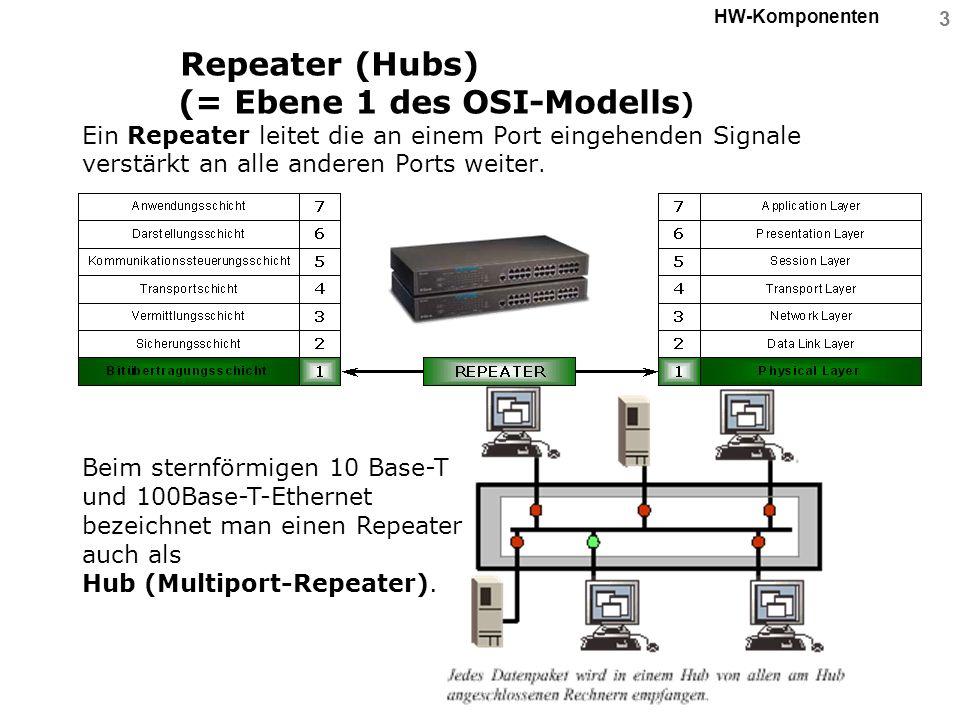 Beim sternförmigen 10 Base-T und 100Base-T-Ethernet