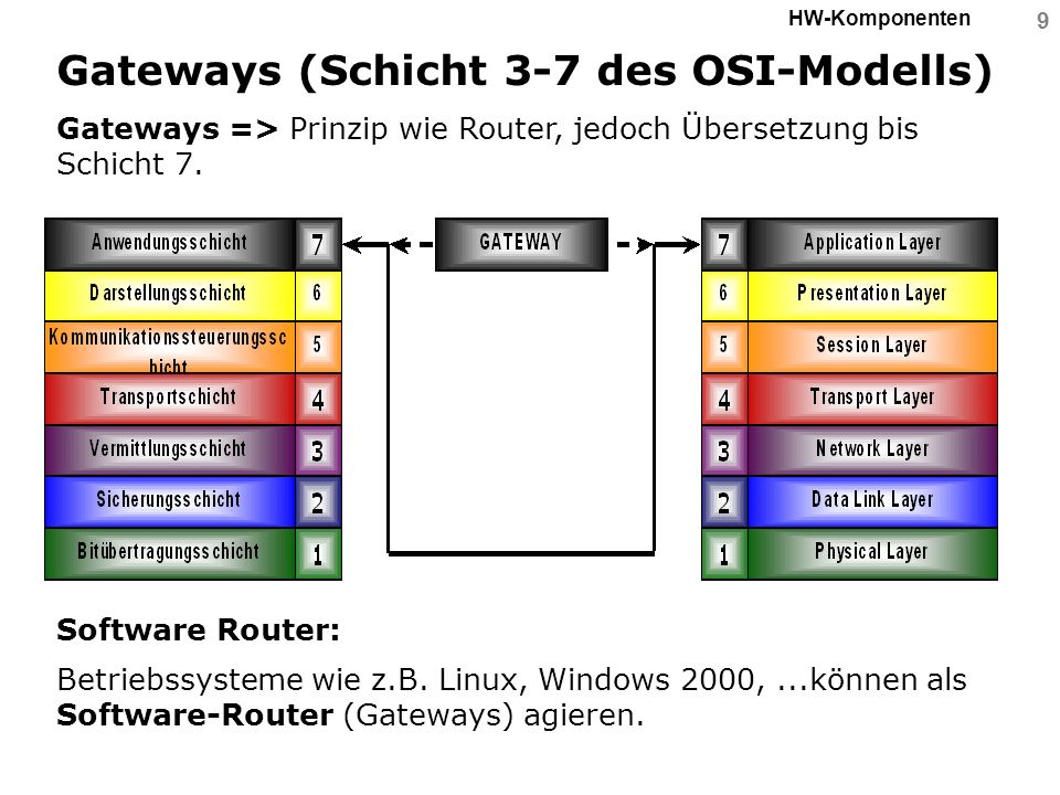 Gateways (Schicht 3-7 des OSI-Modells)