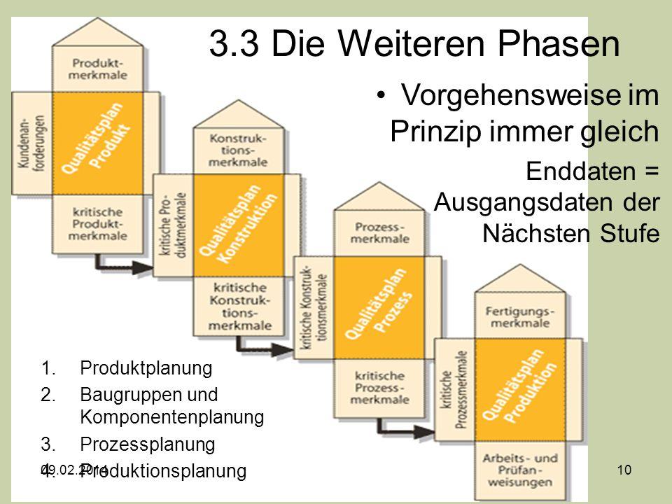 3.3 Die Weiteren Phasen Vorgehensweise im Prinzip immer gleich