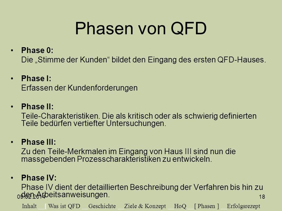 """Phasen von QFD Phase 0: Die """"Stimme der Kunden bildet den Eingang des ersten QFD-Hauses. Phase I:"""