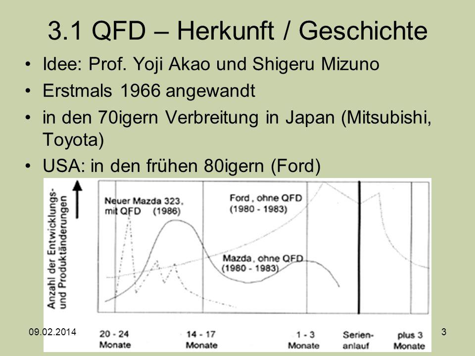 3.1 QFD – Herkunft / Geschichte
