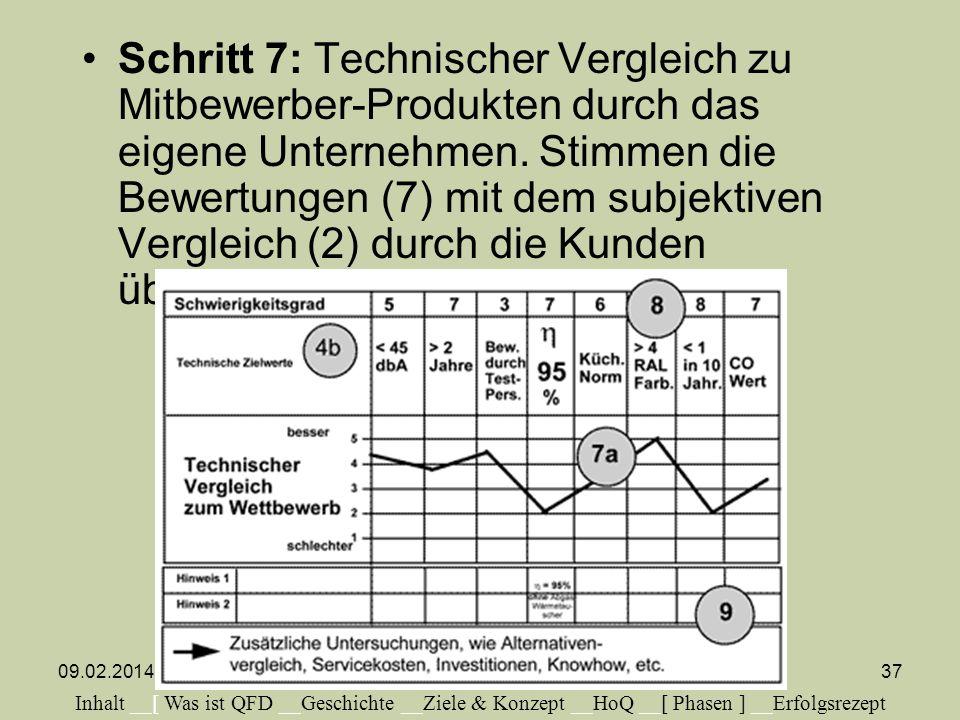 Schritt 7: Technischer Vergleich zu Mitbewerber-Produkten durch das eigene Unternehmen. Stimmen die Bewertungen (7) mit dem subjektiven Vergleich (2) durch die Kunden überein