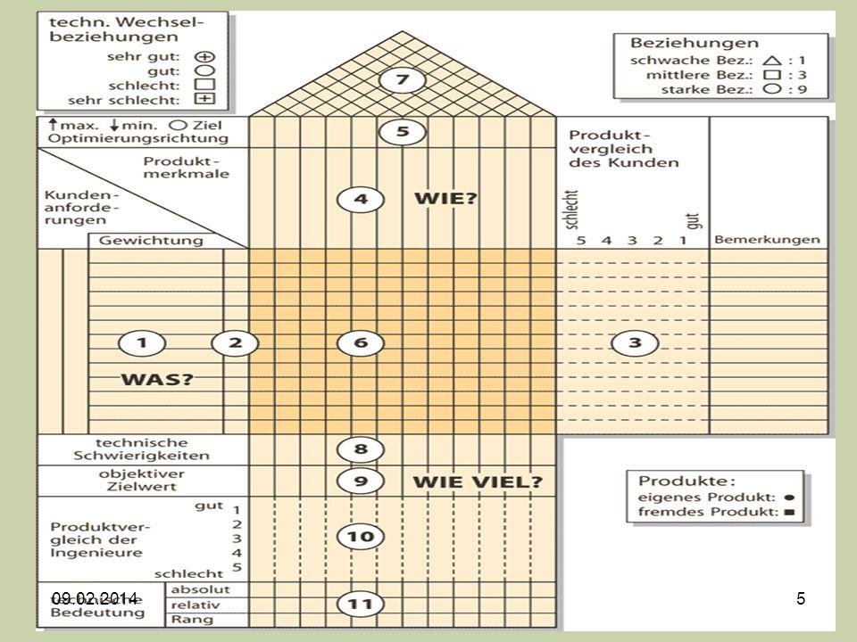 - Instrument zur Planung und Entwicklung von Qualitätsfunktionen entsprechend den vom Kunden geforderten Qualitätseigenschaften.