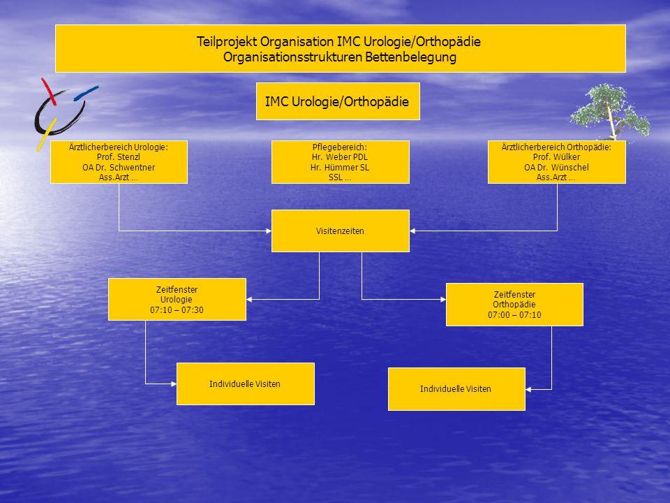 Teilprojekt Organisation IMC Urologie/Orthopädie