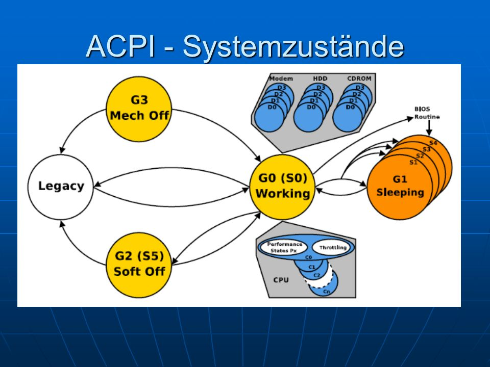 ACPI - Systemzustände