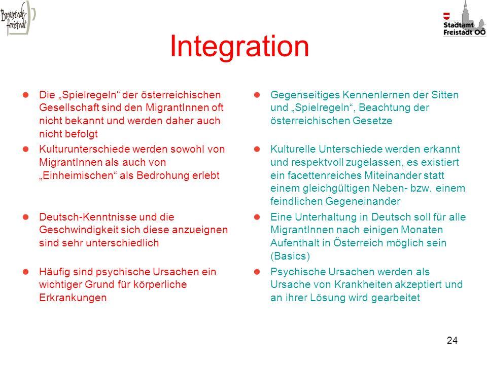 """Integration Die """"Spielregeln der österreichischen Gesellschaft sind den MigrantInnen oft nicht bekannt und werden daher auch nicht befolgt."""