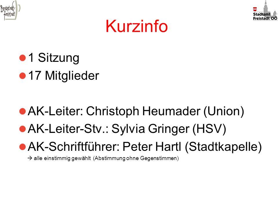 Kurzinfo 1 Sitzung 17 Mitglieder AK-Leiter: Christoph Heumader (Union)