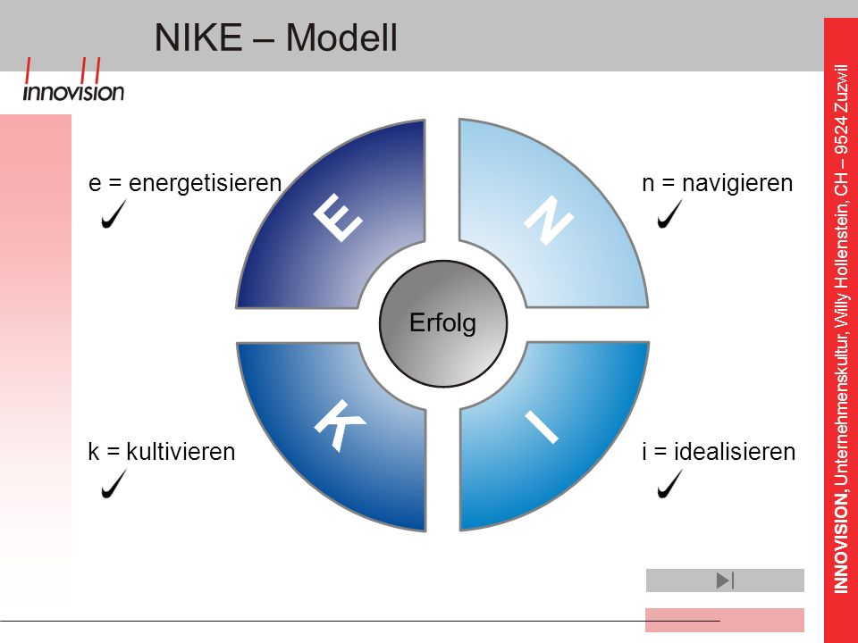 NIKE – Modell e = energetisieren n = navigieren k = kultivieren