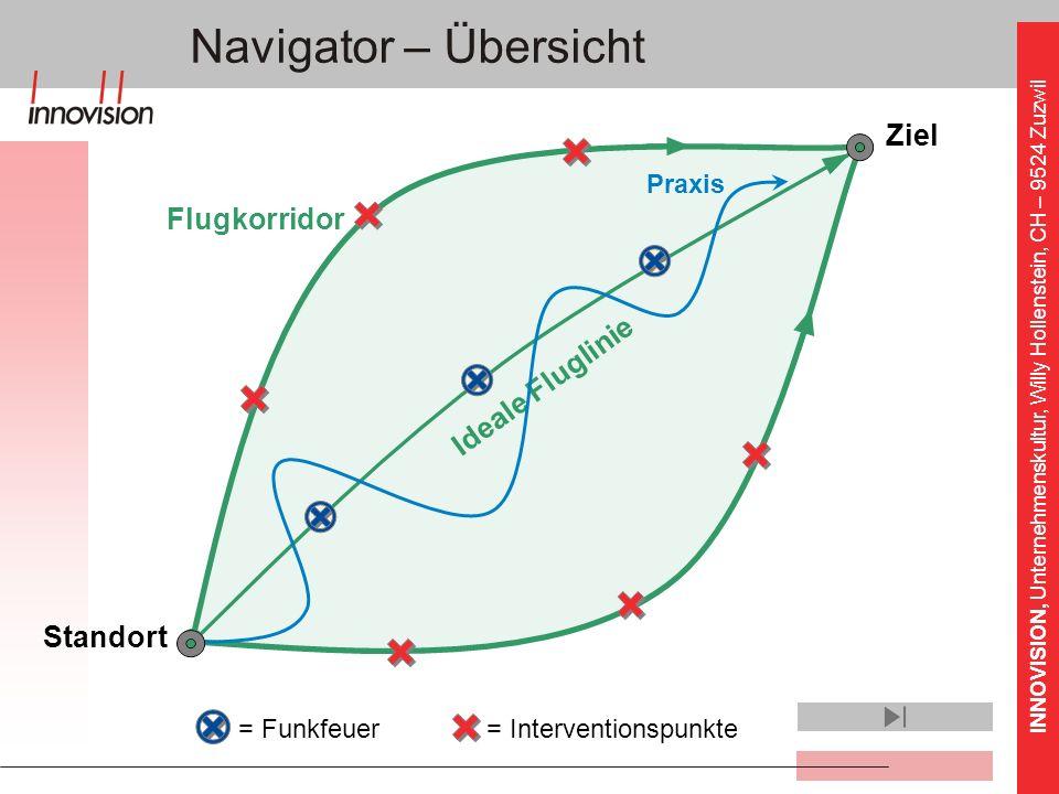 Navigator – Übersicht Ziel Flugkorridor Ideale Fluglinie Standort