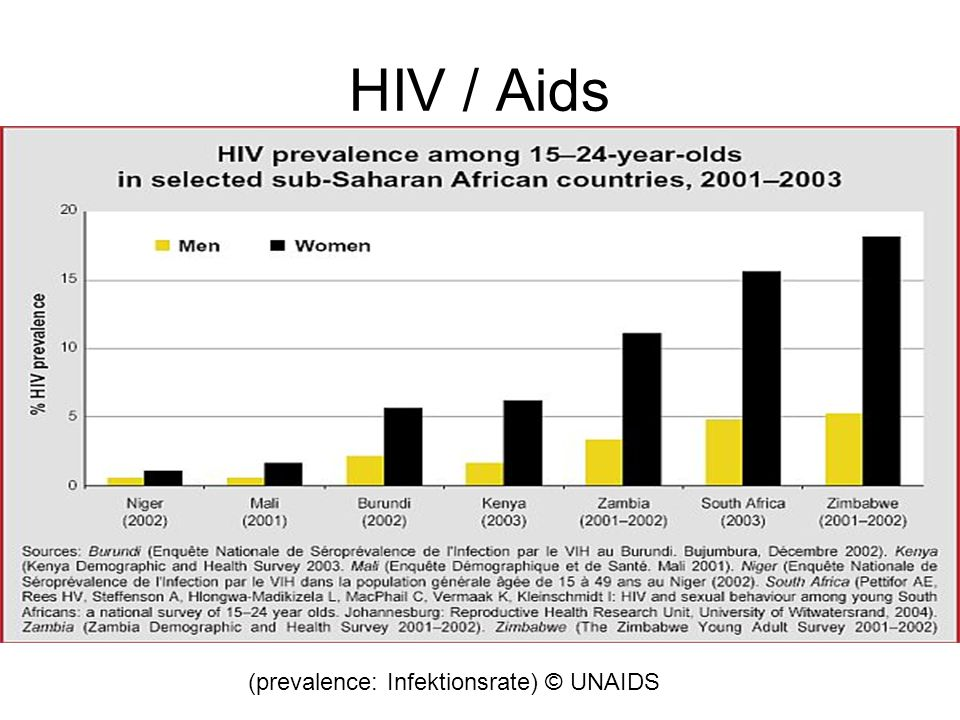HIV / Aids (prevalence: Infektionsrate) © UNAIDS