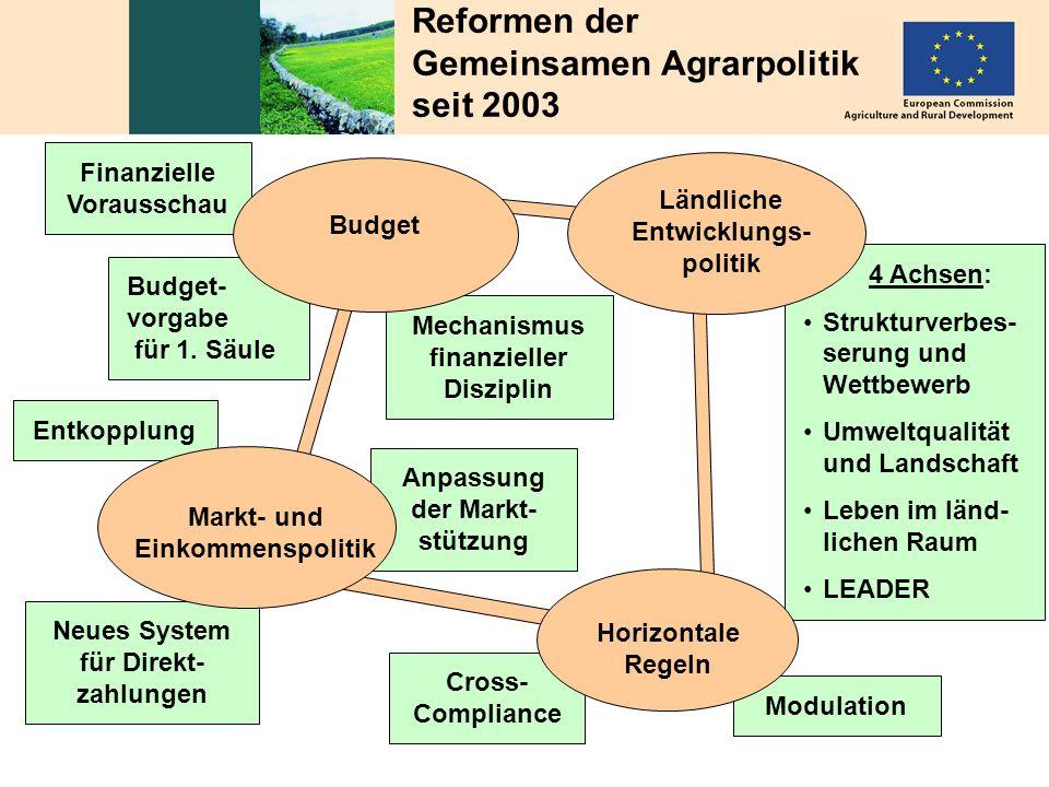 Reformen der Gemeinsamen Agrarpolitik seit 2003